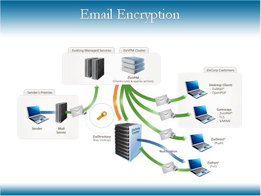 Hệ thống máy chủ SMTP – MTAs